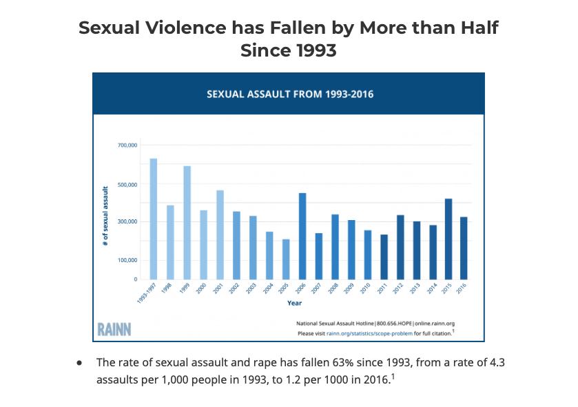 Rape cases statistics