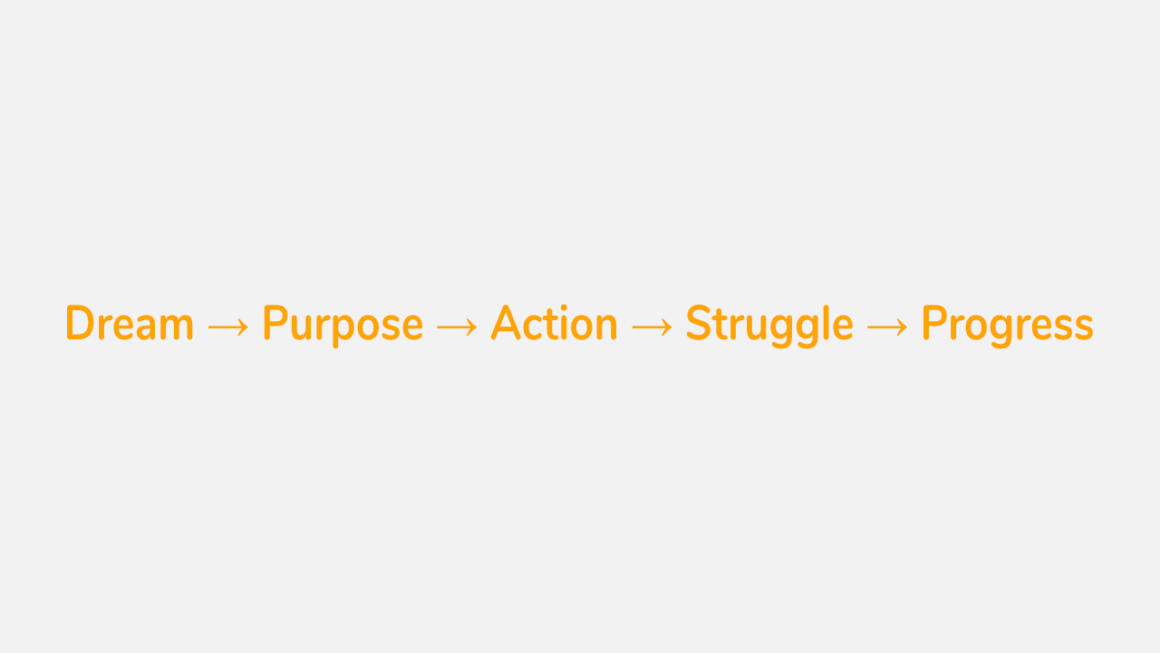 Dream, purpose, action, struggle and progress