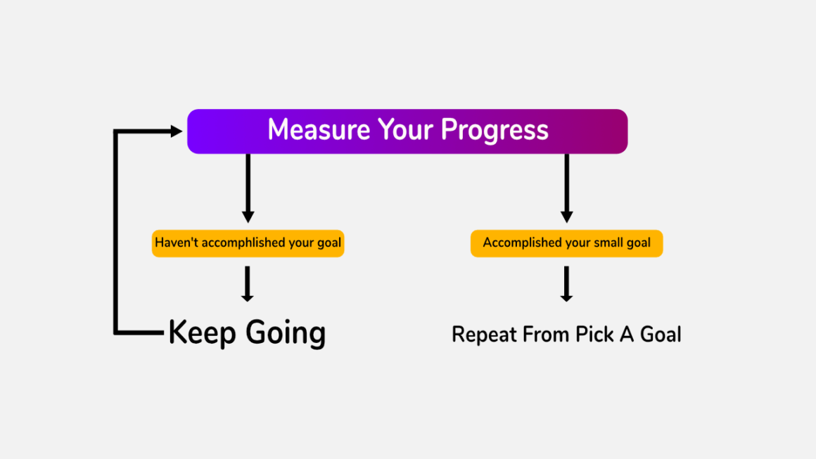 Measure your progress