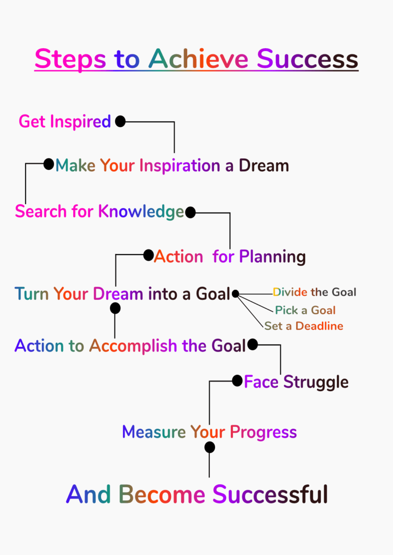 Steps to achieve success