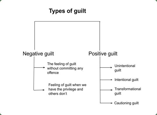 Types of guilt