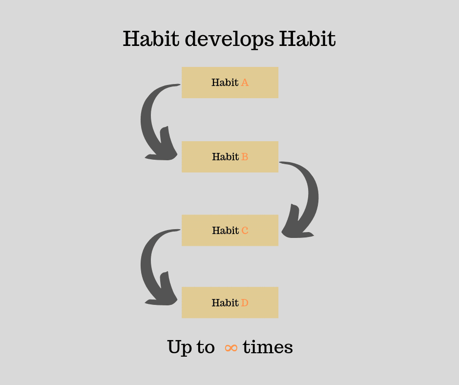 How small things sets our habit.