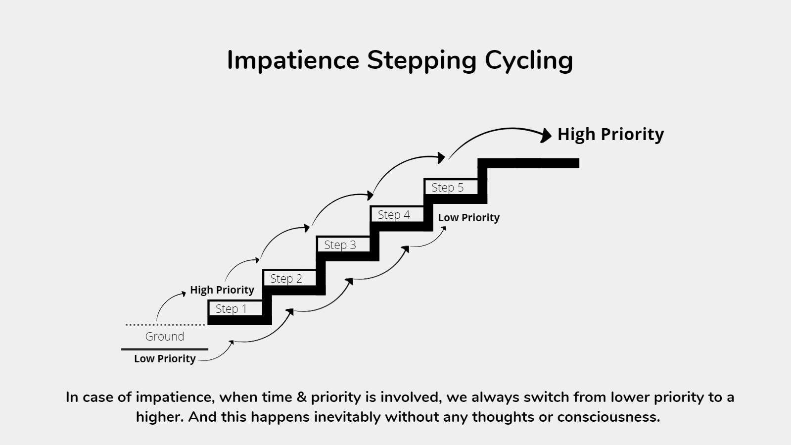 Impatience Stepping Cycle