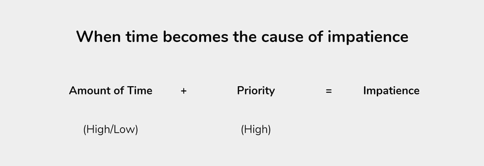 Role of time and task priority to cause impatience