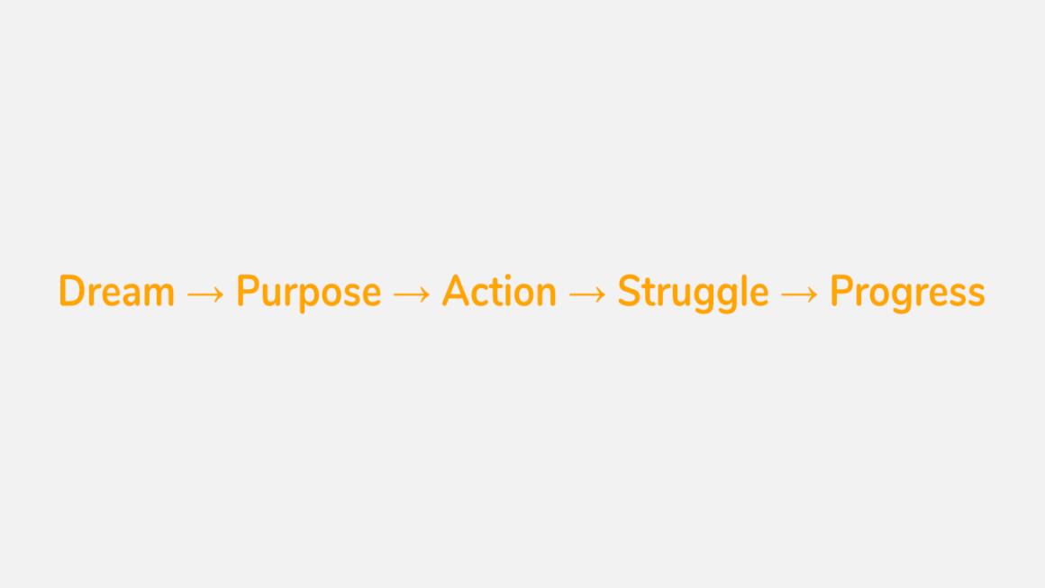 Dream, purpose, action, struggle and progress