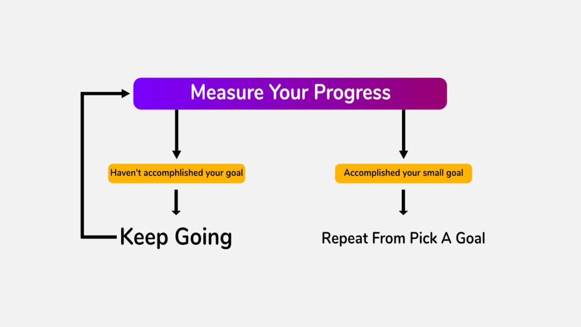 Measure your progress